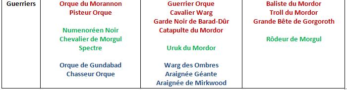 Tactica 6/6: Comment bien construire sa liste du Mordor ? 1540534347-bas-tableau-mordor