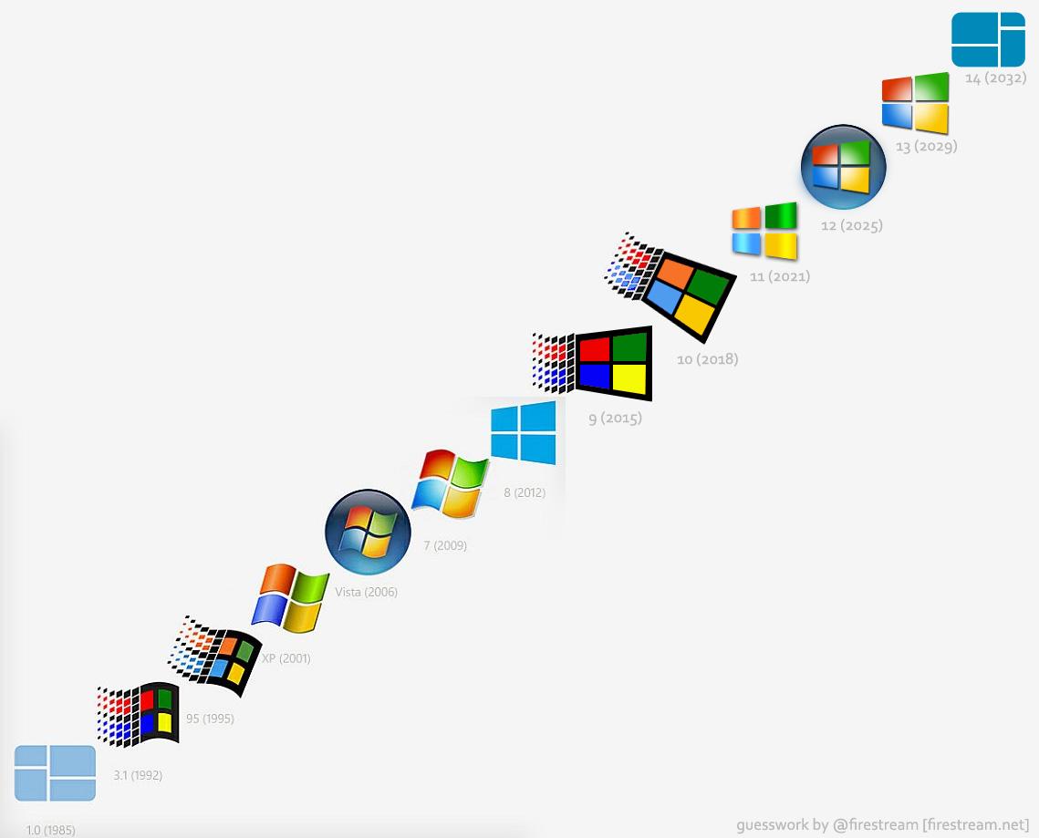 Topic Levolution Du Logo Windows Rire