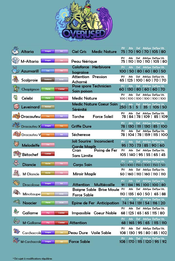 Tableau du tier Smogon [OU] 1429622280-ou-1-720