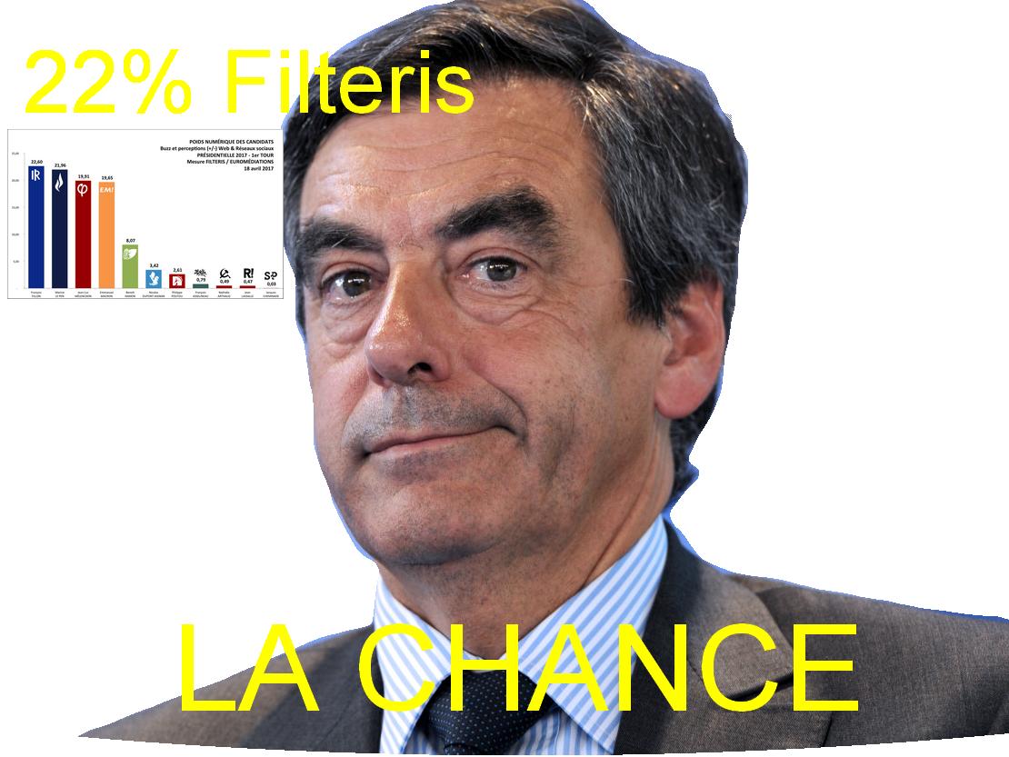 Sticker fillon chance filteris 22 president presidentielle sueur republicains droite politique france 2017 mai vote sondage