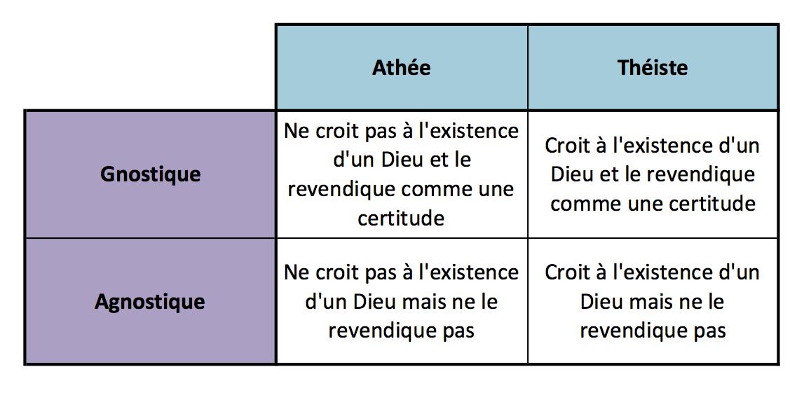 """Résultat de recherche d'images pour """"athéisme def"""""""