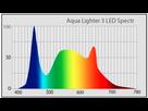 Guide pour le choix d'un éclairage LED 1561764663-sans-titre
