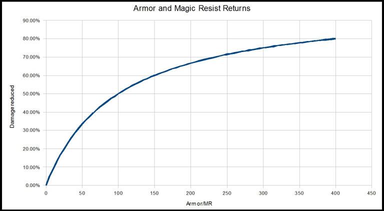 Armure, résistance magique et pénétrations
