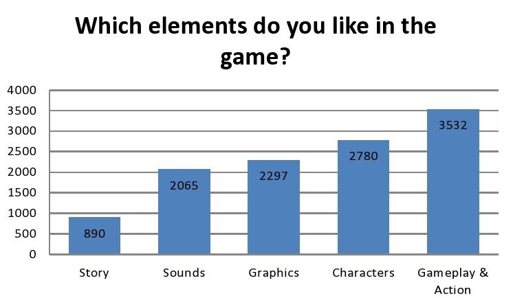 Splatoon : Quelles sont les préférences des joueurs japonais ?