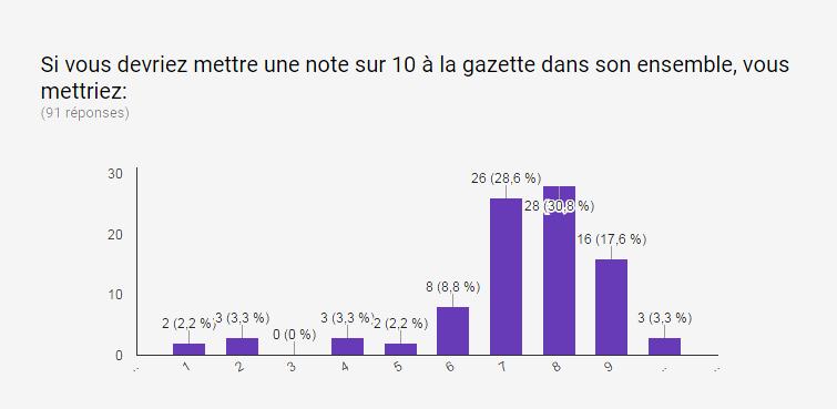 Gazette hors série #3: Résultats du sondage