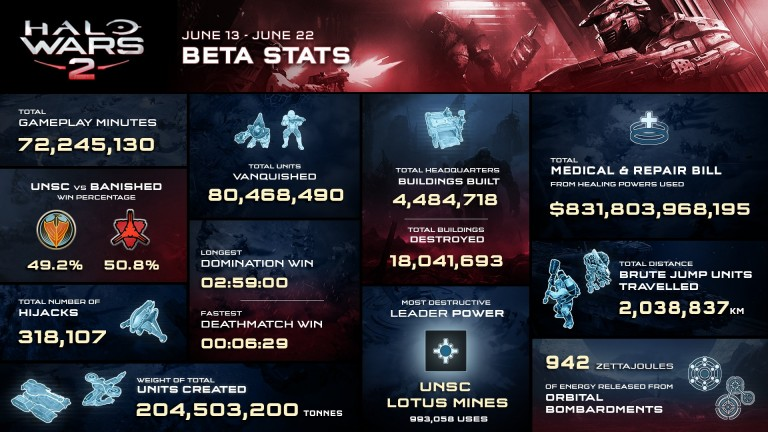 Halo Wars 2 : quelques chiffres sur la Bêta de juin