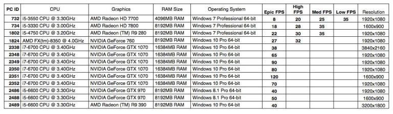 Vendredi 13 : Bêta datée et configurations PC requises