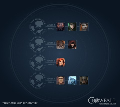 Crowfall, on fait le point sur ce MMO ambitieux !