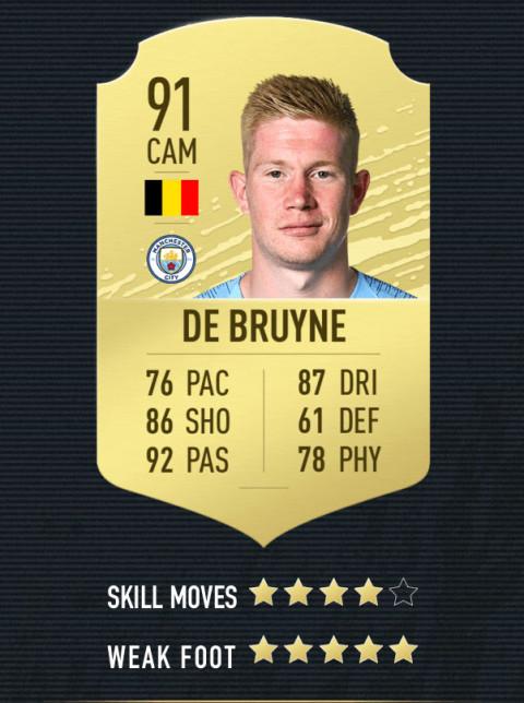 De Bruyne note FIFA 20