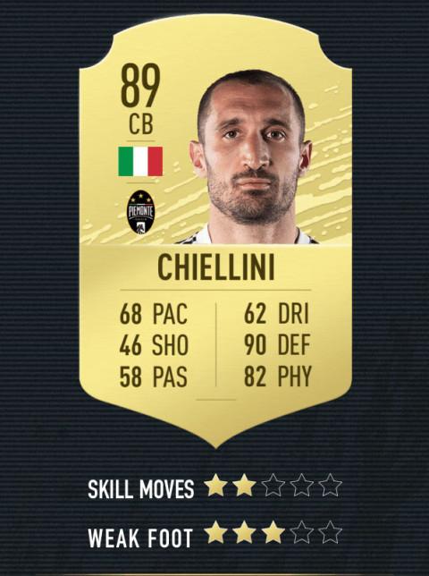 chiellini note FIFA 20