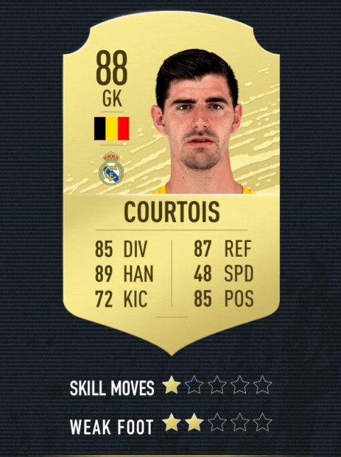 courtois note FIFA 20