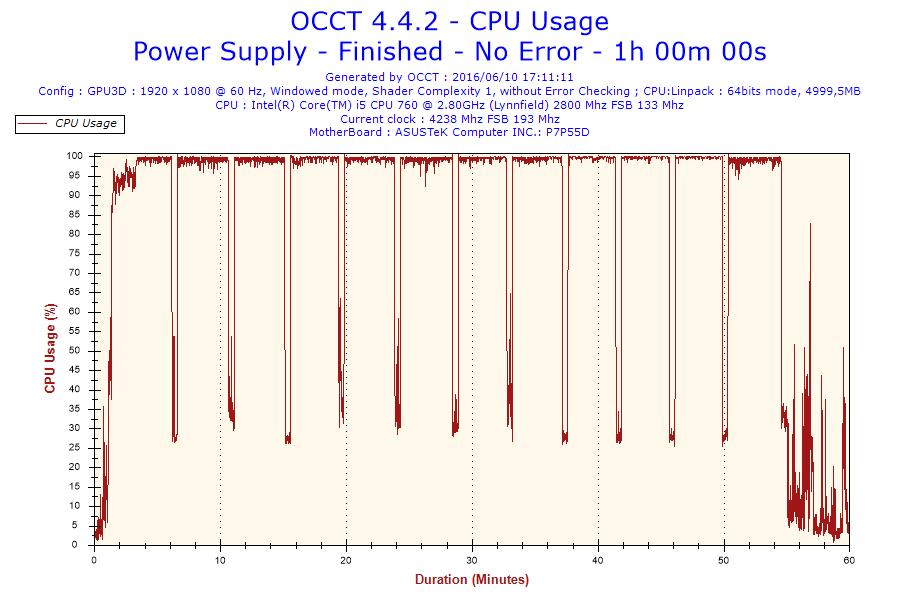 OCCT : graphe bizarre sur le forum Matériel Informatique