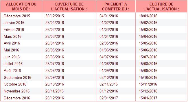 Hop Hop Hop Calendrier Actualisation Pole Emploi 2016 Sur Le Forum