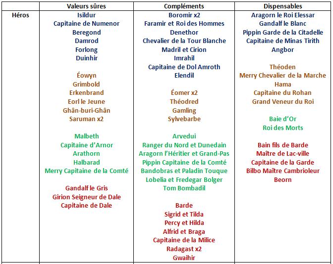 Tactica 5/6: Comment bien construire sa liste des Hommes ? 1535730676-haut-tableau-roy-des-hommes