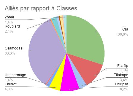 Matchmaking graphique 9,1