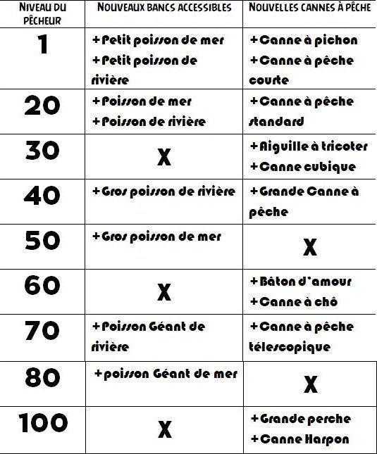 Monter Son Pecheur 100 Sur Retro Forum Dofus Le Mmorpg Strategique