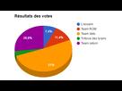http://www.noelshack.com/2016-12-1459096496-graphique-votes.png
