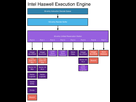 http://image.noelshack.com/fichiers/2016/34/1472065423-intel-haswell-ports2.png