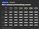 classement de matchmaking DotA 2 expliquée
