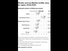 http://www.noelshack.com/2019-15-1-1554710972-ft-17-04-05-projectionsupdate-fertilityregion310px.png